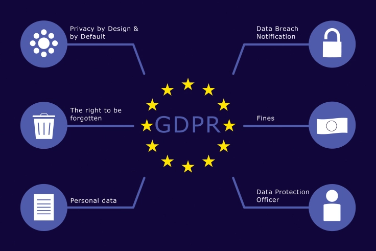 General Protection Data Regulation (GDPR) is here… Now what?